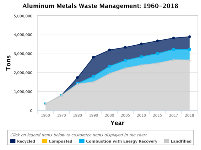 aluminum epa chart